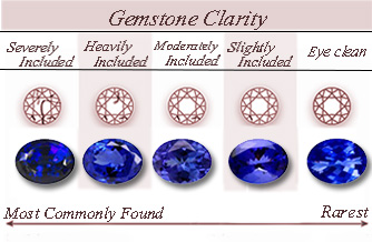 Gemstone Clarity
